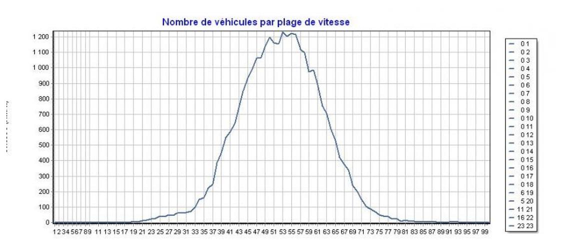 Radar pédagogique – le relevé de la « Rue de Saint-Brieuc » 0